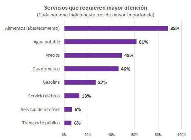 La encuesta puede ser contestada por venezolanos sin el Carnet de la Patria