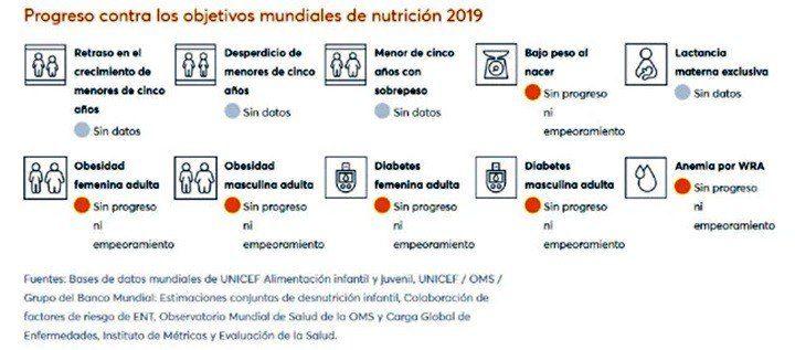 El Informe Mundial de Nutrición 2020 señala que Venezuela carece de datos suficientes sobre la lactancia materna
